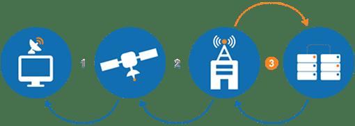 cara kerja internet satelit 3