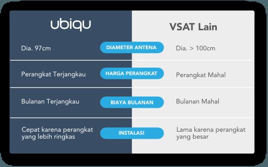 UBIQU vs VSAT Lain